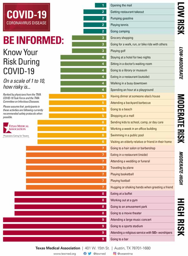 Do You Know Which Activities Put You Most At Risk For COVID-19?